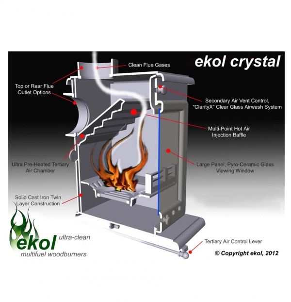 Ekol Crystal 8 woodburning multi fuel stove - efficiency of how it works